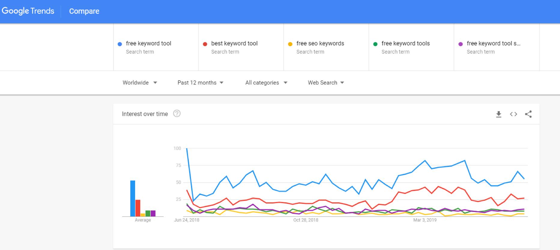 Wesley Clover - Free Keyword Tools - Google Trends