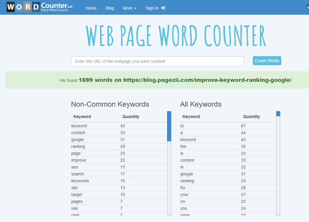 Webpage Word Counter - How to improve keyword ranking in Google